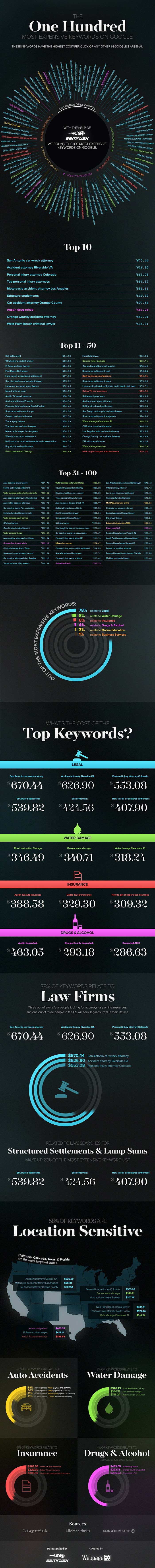 The Most Costly Keywords On Google AdWords Infographic